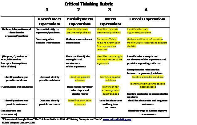 scassess / Using the Critical Thinking Rubric to Assess Student Work