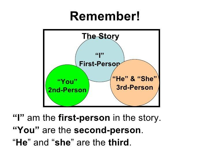 3rd person narrative classslides