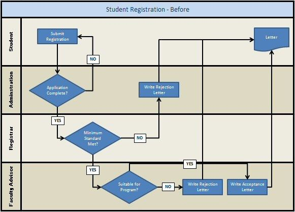 Swimlane Flowchart Example - Student Registration