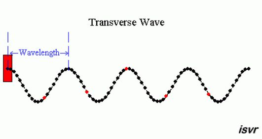 How are electromagnetic waves different from sound waves? | Socratic