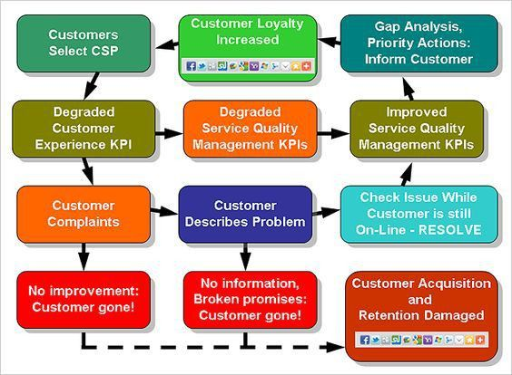 Customer Experience - A Process Model EXAMPLE | Customer ...