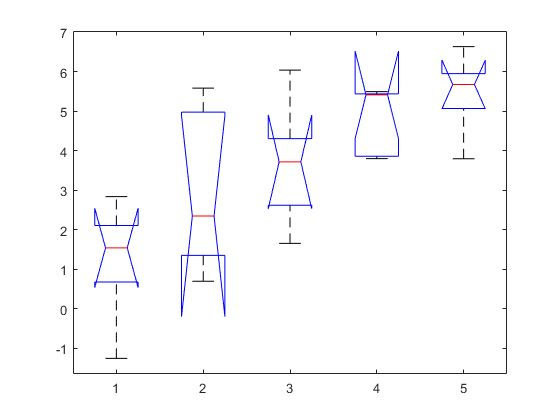 One-way analysis of variance - MATLAB anova1