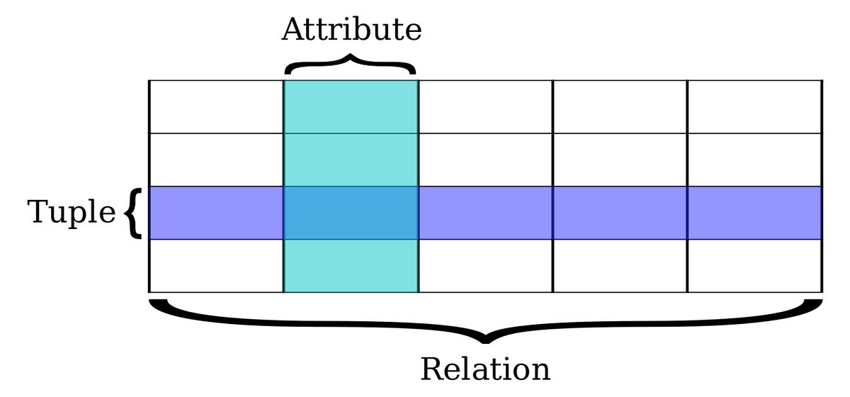Relational database - Wikipedia