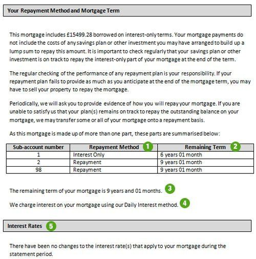 Halifax UK | Mortgages | Your mortgage statement explained