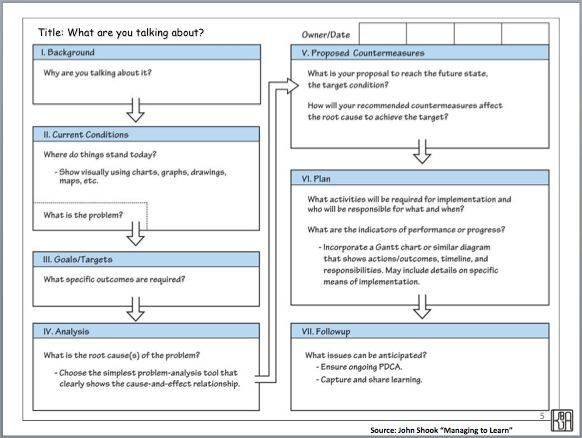 Coaching for Improvement: Using A3 Thinking For Personal ...