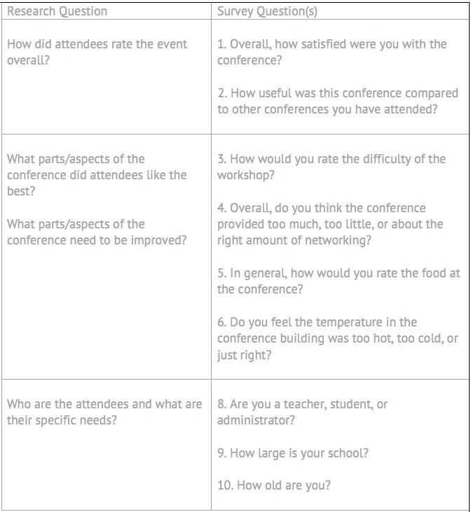 Survey Data Analysis Plan: Survey Best Practices | SurveyMonkey