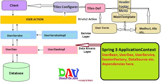 Struts Hibernate Integration Example with Spring - Dinesh on Java