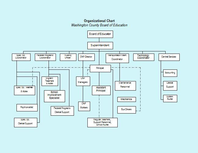 organizational charts template - Template