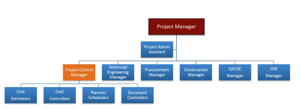 What is the Difference Between Project Controls & Project ...