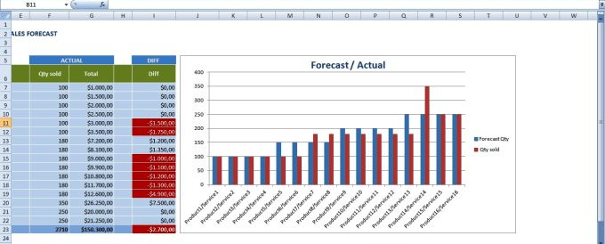 Create sales forecast template in excel by Muif14
