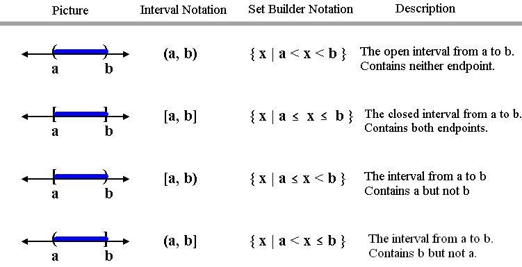 Intermediate Algebra Chapter 2: Equations, Inequalities and ...