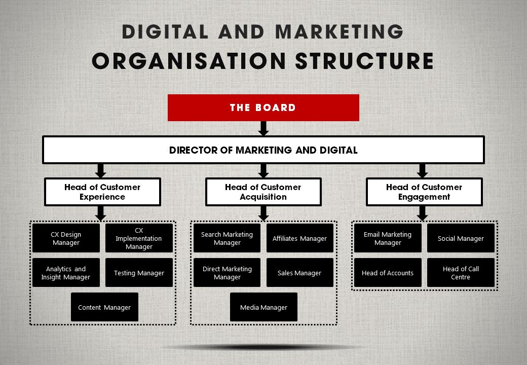 The CMO's Guide to Digital Marketing Organization Structures | B2B ...