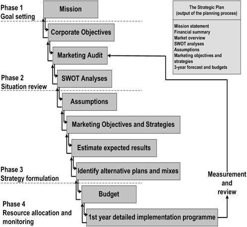 marketing promotion template   Marketing   Pinterest   Strategic ...