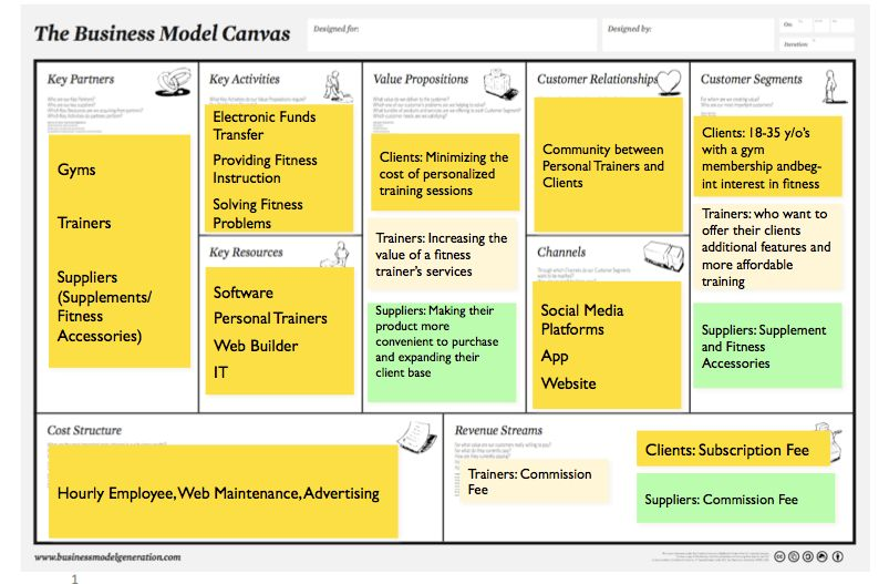 Business Model Canvas – Starting | True Fitness