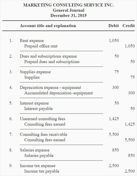 Adjusted trial balance - explanation, format, example | Accounting ...