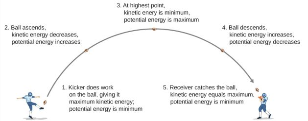 8.1: Potential Energy of a System - Physics LibreTexts