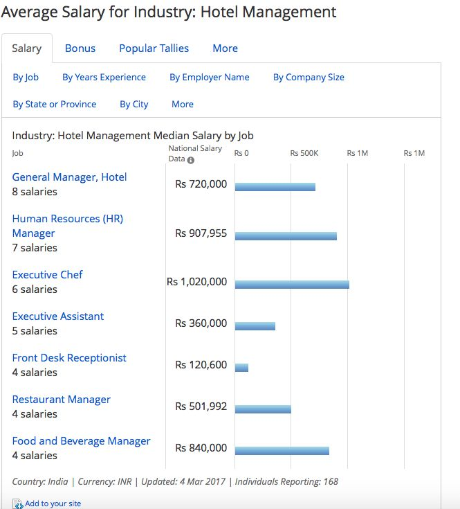 Hotel Management Salary - How Much Do the Hoteliers Earn?
