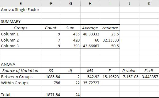 Anova in Excel - EASY Excel Tutorial