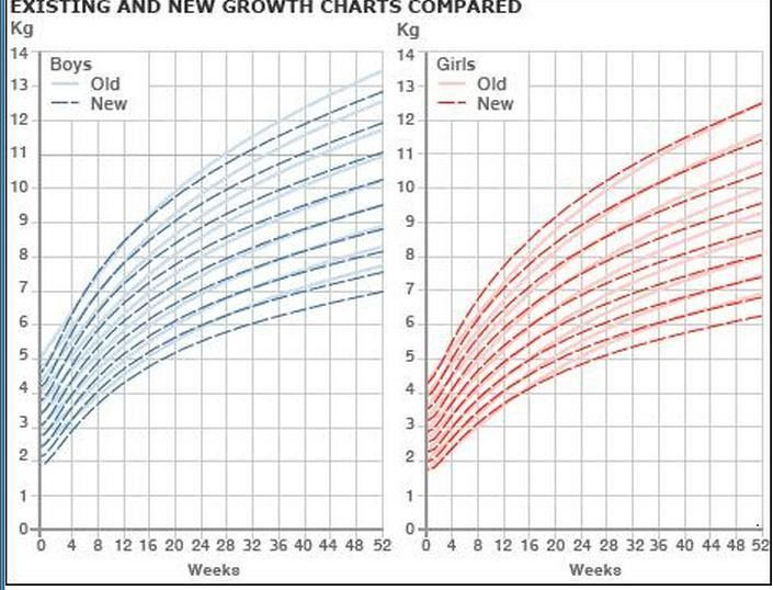 Newborn and Infant Growth Charts | BabyMed.com