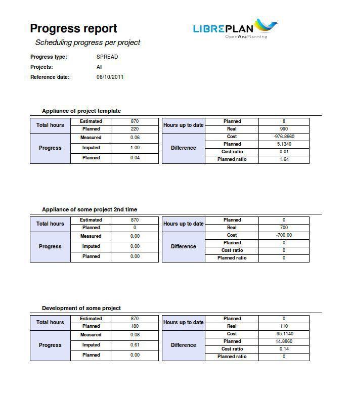Project Progress Report. Weekly Progress Report Template Pdf ...