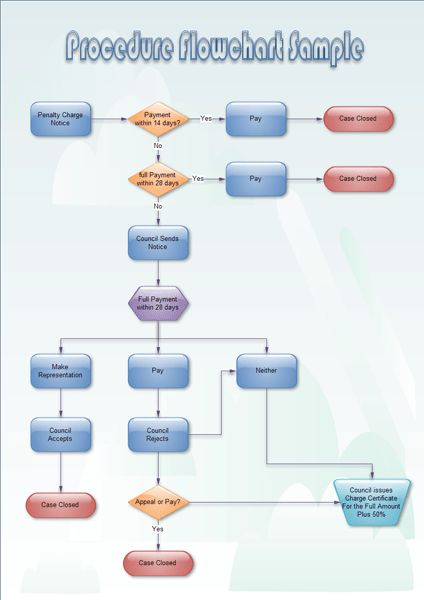 Procedure Flowchart - Create Procedure Flowchart From Examples and ...