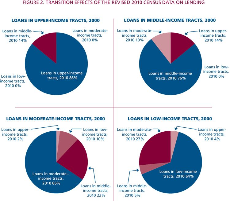 The 2010 Census Data and Its Impact on HMDA, CRA, and Fair Lending ...