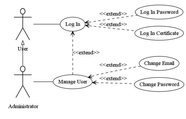 UML Use Case Diagrams & Graphviz - Code By Martin