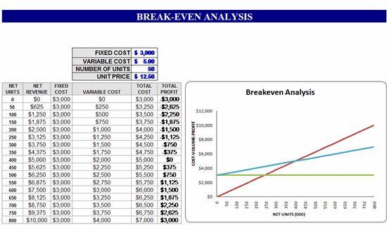 Download Break-even analysis