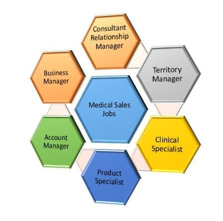 What qualifications do I need to be a medical sales rep?  
