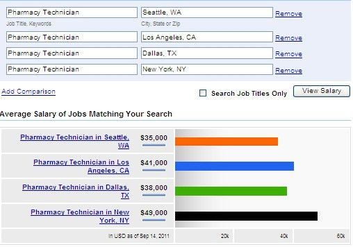 Pharmacy Jobs - Pharmacist - Pharmacy Technician - Pharmacy ...
