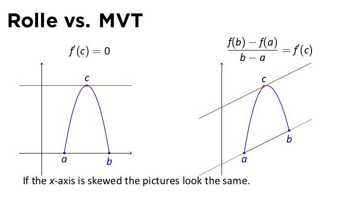 Lesson 19: The Mean Value Theorem (slides)