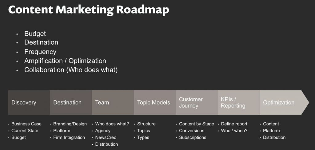2016 Content Marketing Toolkit: 23 Checklists, Templates, and Guides