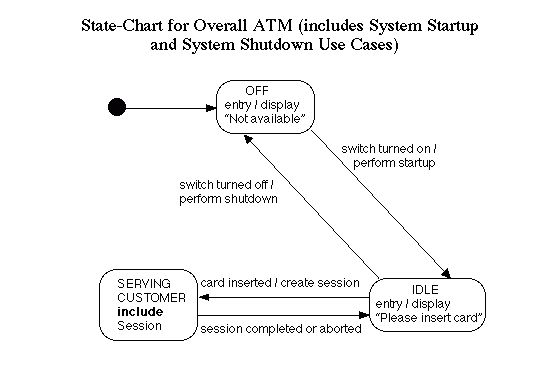 State Charts for Example ATM System