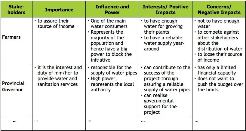 Stakeholder Interests | SSWM