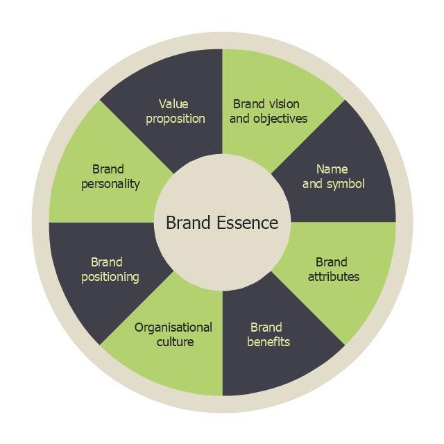 Marketing mix - Wheel diagram | Target diagrams - Vector stencils ...