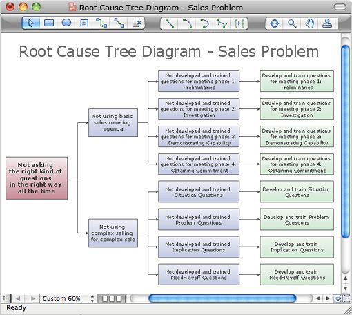 Root Cause Tree Diagram | How to create Root Cause Tree Diagram