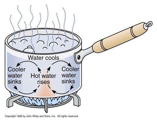 Three Types of Heat Transfers