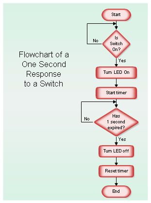 Sample Flowcharts and Templates - Sample Flow Charts