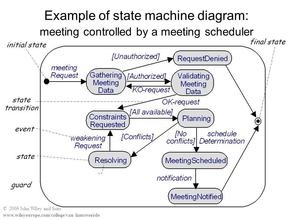System behaviors: state machine diagrams - ppt video online download