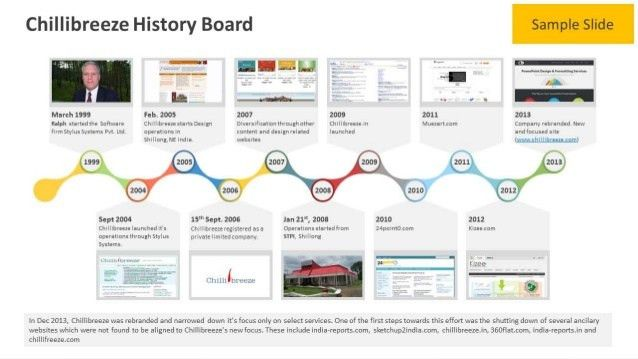 Business History Timeline - PowerPoint Template