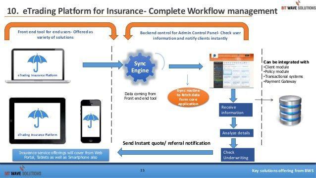 E trading platform for insurance