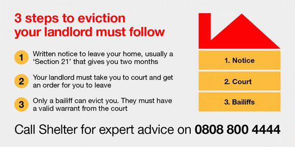 Eviction with a Section 21 notice - Shelter England