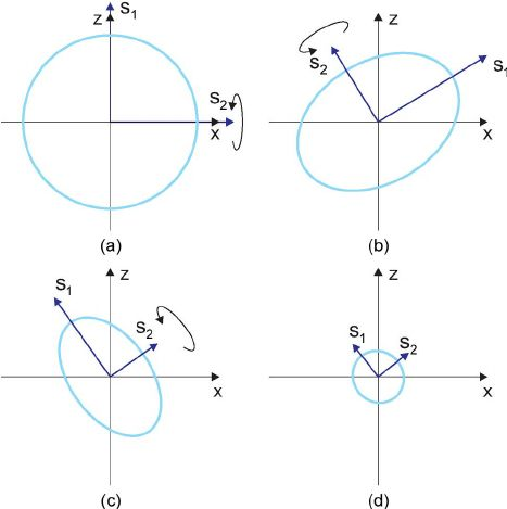 Simplified two-degree-of-freedom example of the error ellipse of ...