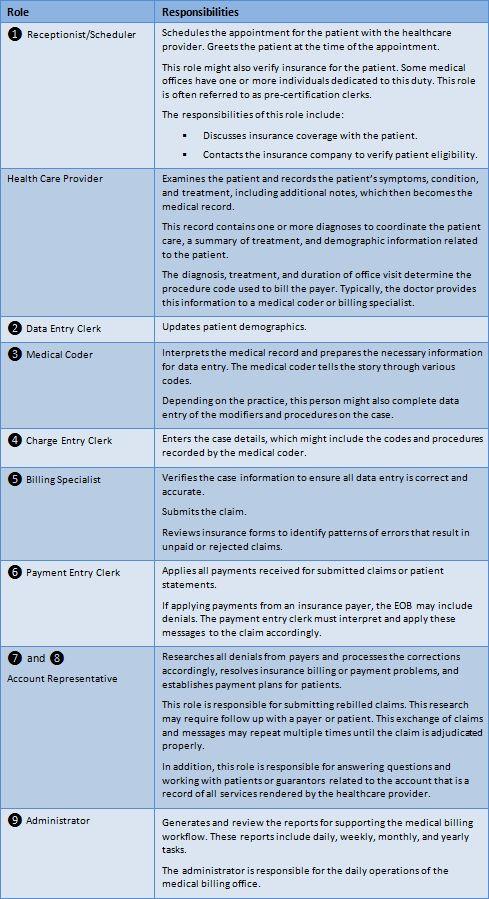 Medical Insurance Billing Specialist Job Description ...