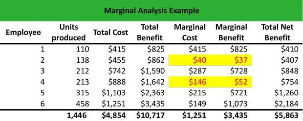 What is Marginal Analysis? - Definition | Meaning | Example