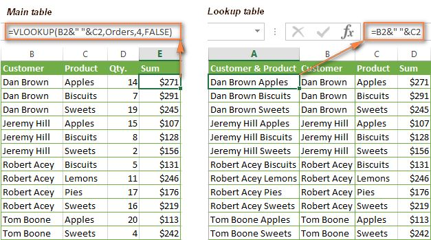 VLOOKUP formula examples: nested vlookup with multiple criteria, 2 ...
