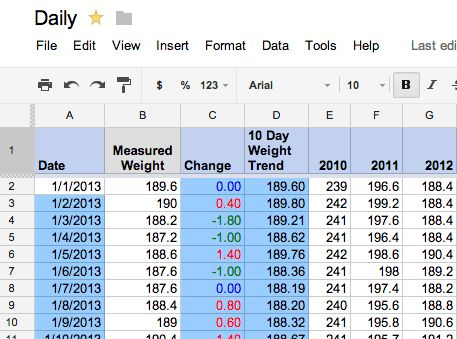 The Data Diet: How I Lost 60 Pounds Using A Google Docs Spreadsheet