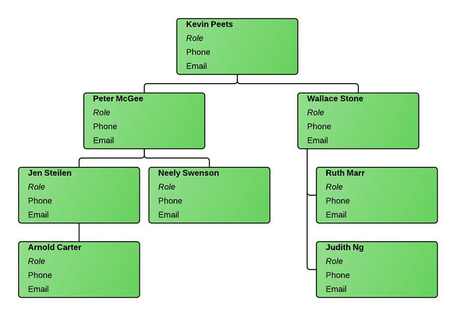 Organizational Chart Template Excel | Lucidchart