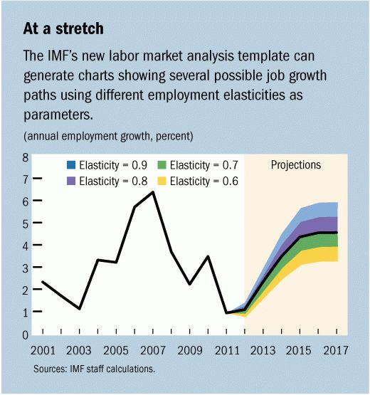 IMF Survey: IMF Develops New Template for Labor Market Analysis