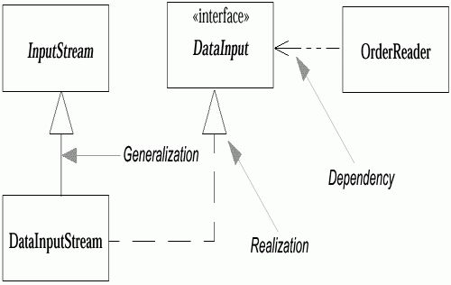 Interfaces and Abstract Classes :: Chapter 6. Class Diagrams ...